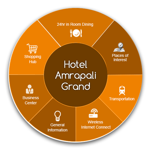 Hotel Amprapali Grand Overview